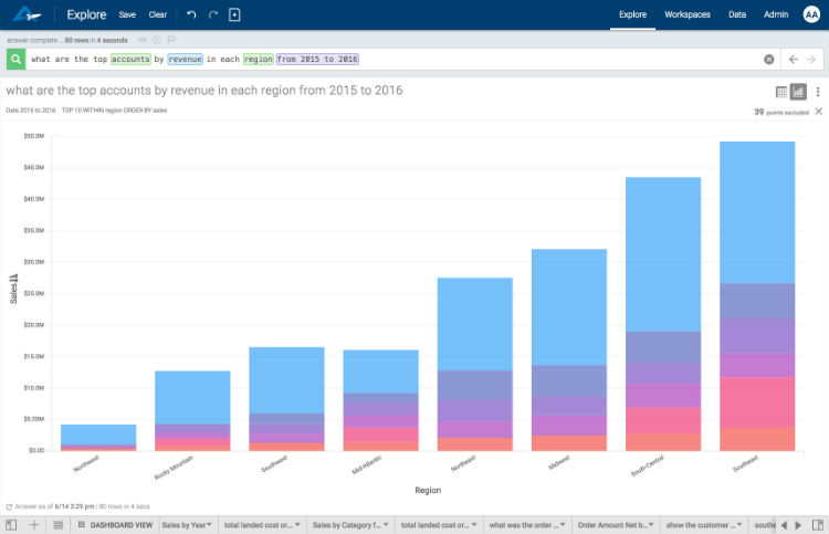 AnswerRocket's augmented analytics solution returns a visualization of a bar graph.