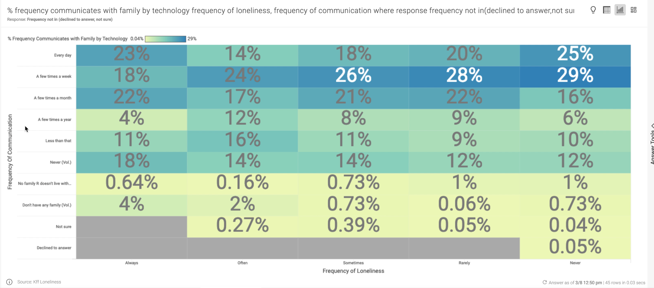 Gartner survey data showed that never lonely people used technology to communicate with family.
