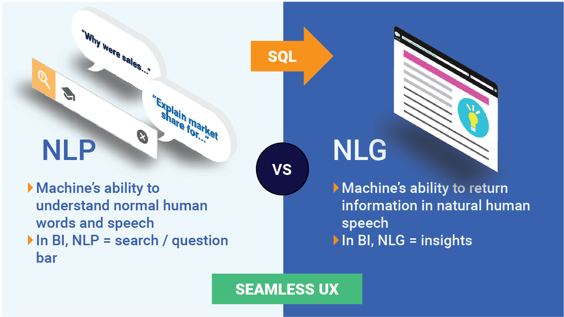 Understand the difference between natural language generation and natural language processing.