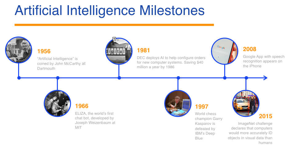 Learn more about the history of AI with this timeline.