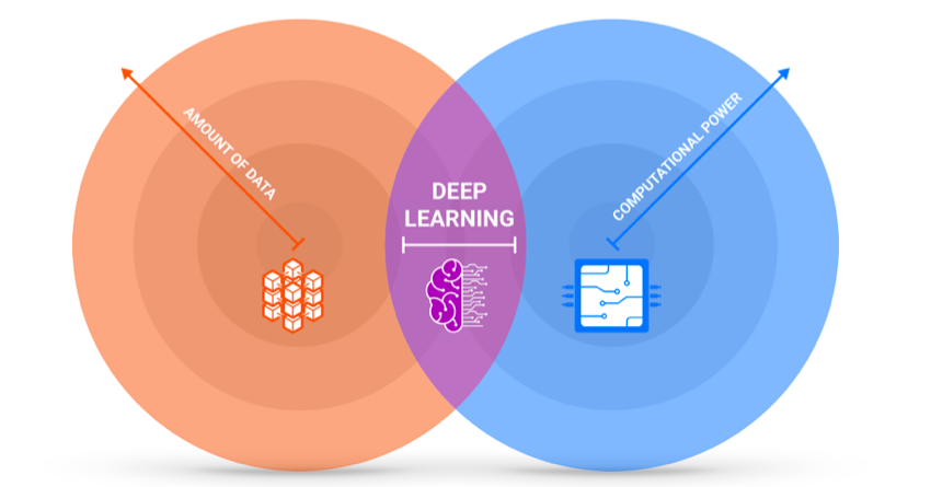 Machine learning thrives at the intersection of increasing amounts of data and better computational power.
