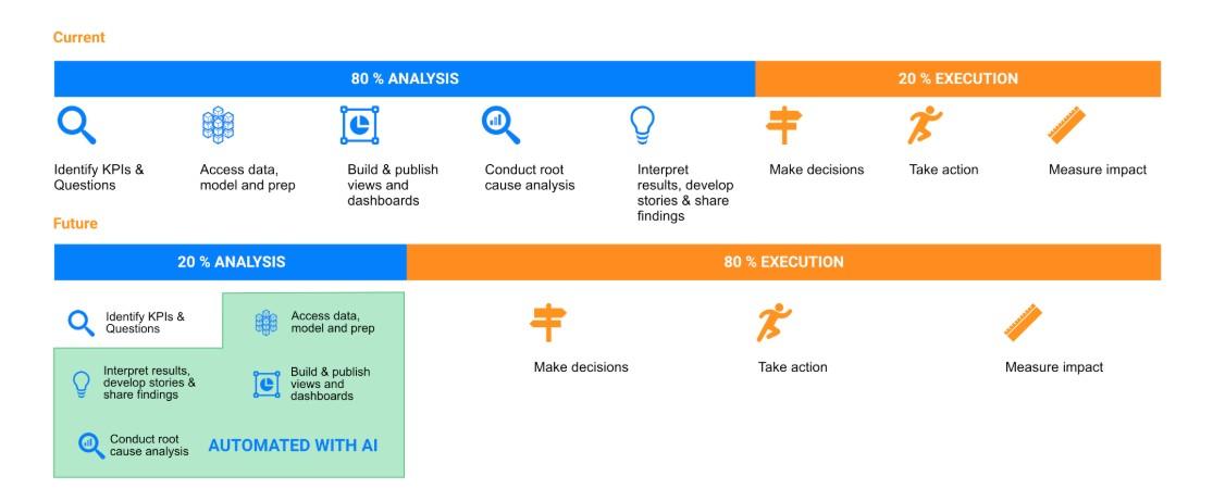 Advanced analytics makes workflows more efficient.