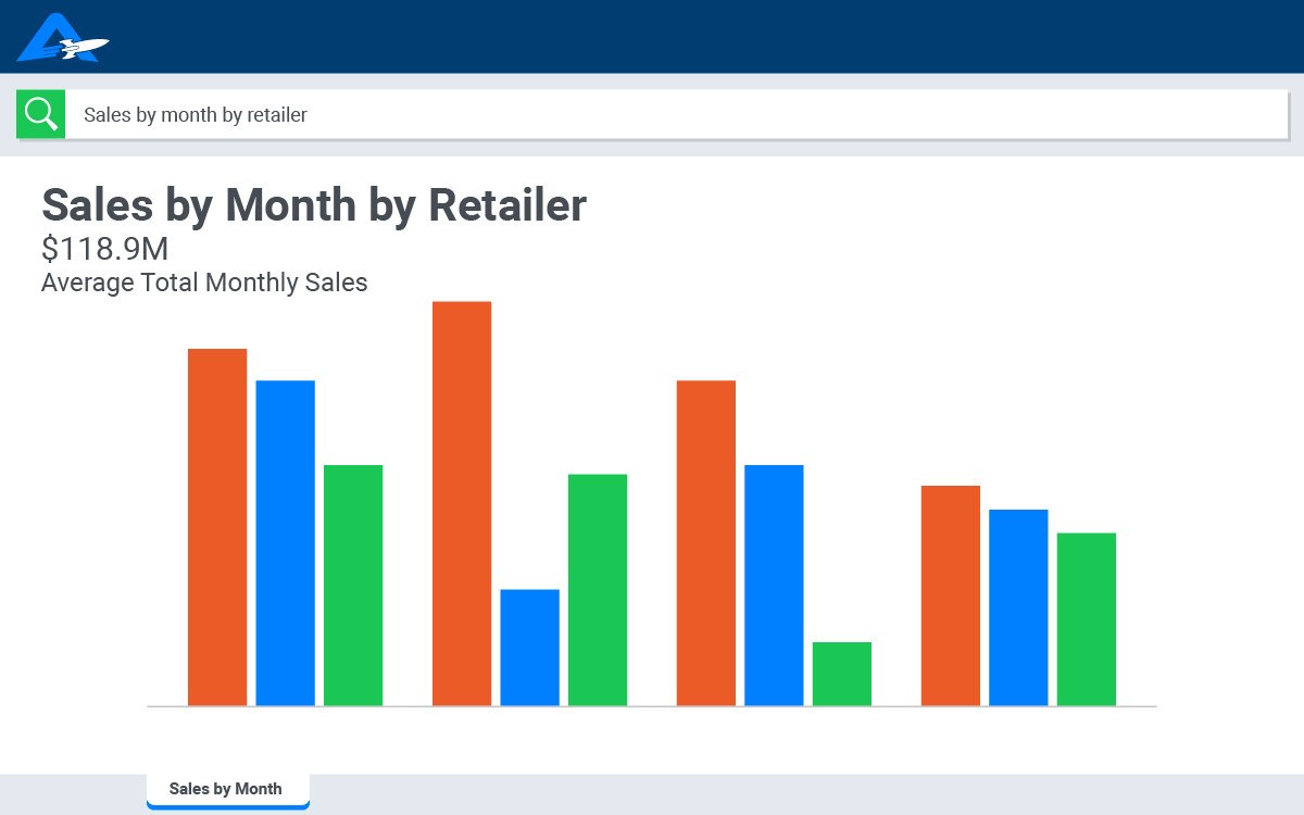 Ask questions like ``sales by month by retailer`` with AI analytics for CPGs.