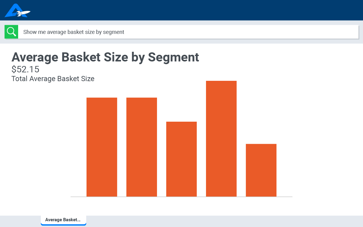 Find growth with e-commerce analytics from AnswerRocket.