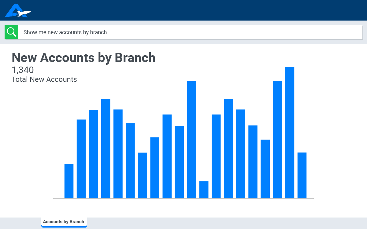 A bar graph showing new accounts by branch for financial services