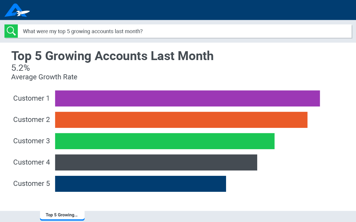 A bar graph showing the top 5 growing accounts last month for financial services