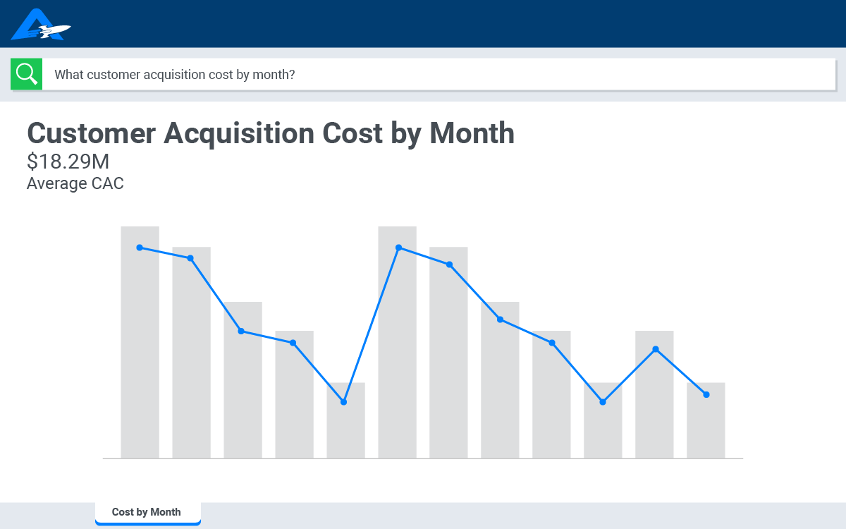 A bar and line graph that shows customer acquisition for marketing teams