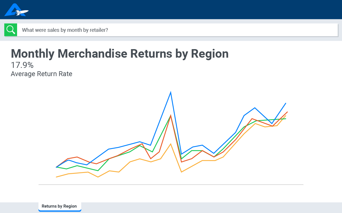 Monthly Retail Returns