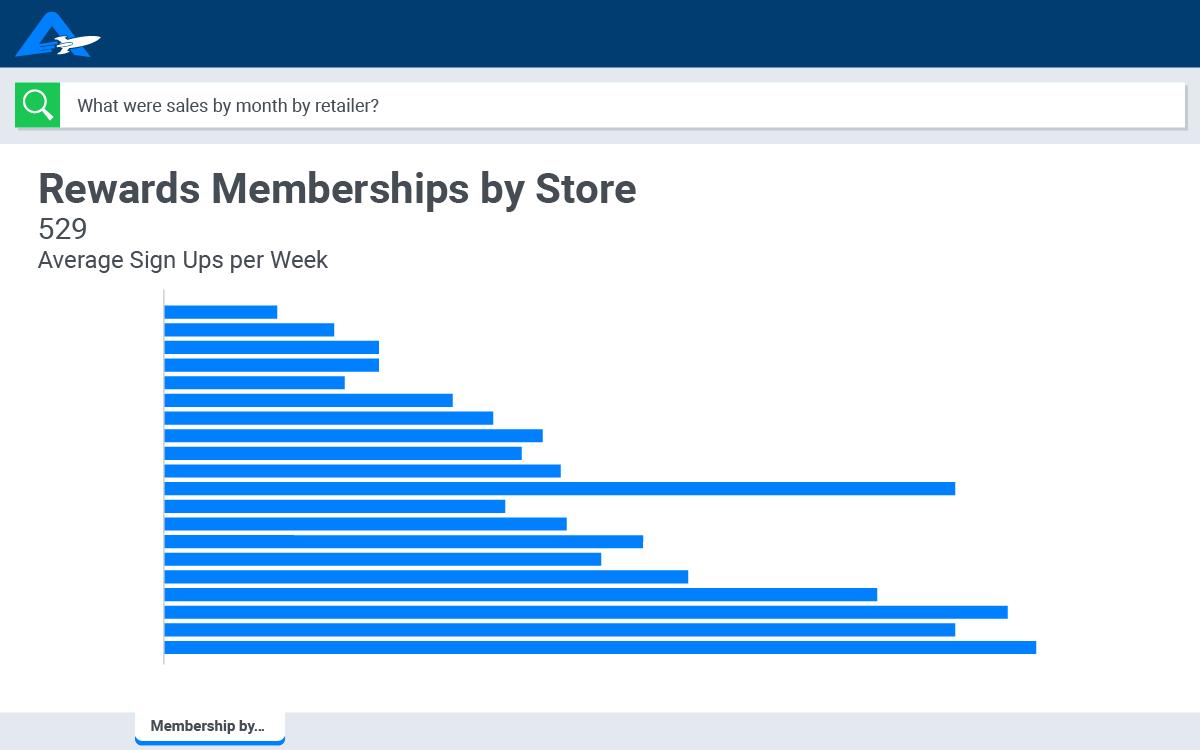 Rewards Memberships by Store