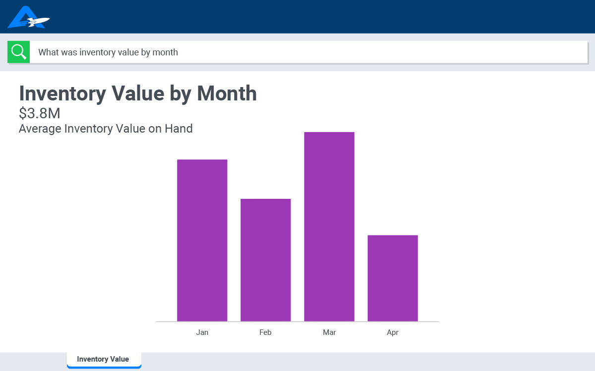A bar chart that shows supply chain inventory by month
