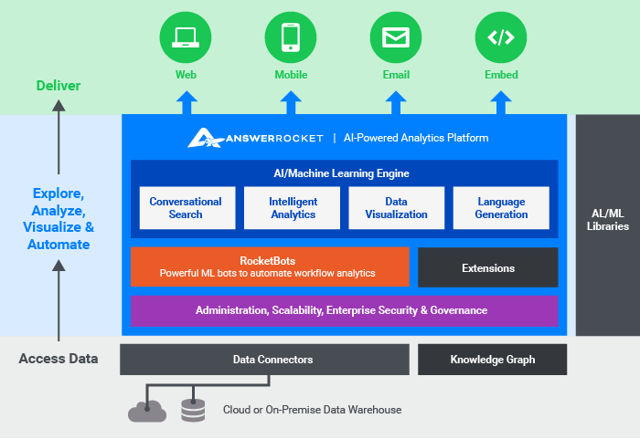 A chart showing the infrastructure of AnswerRocket's entreprise-ready platform