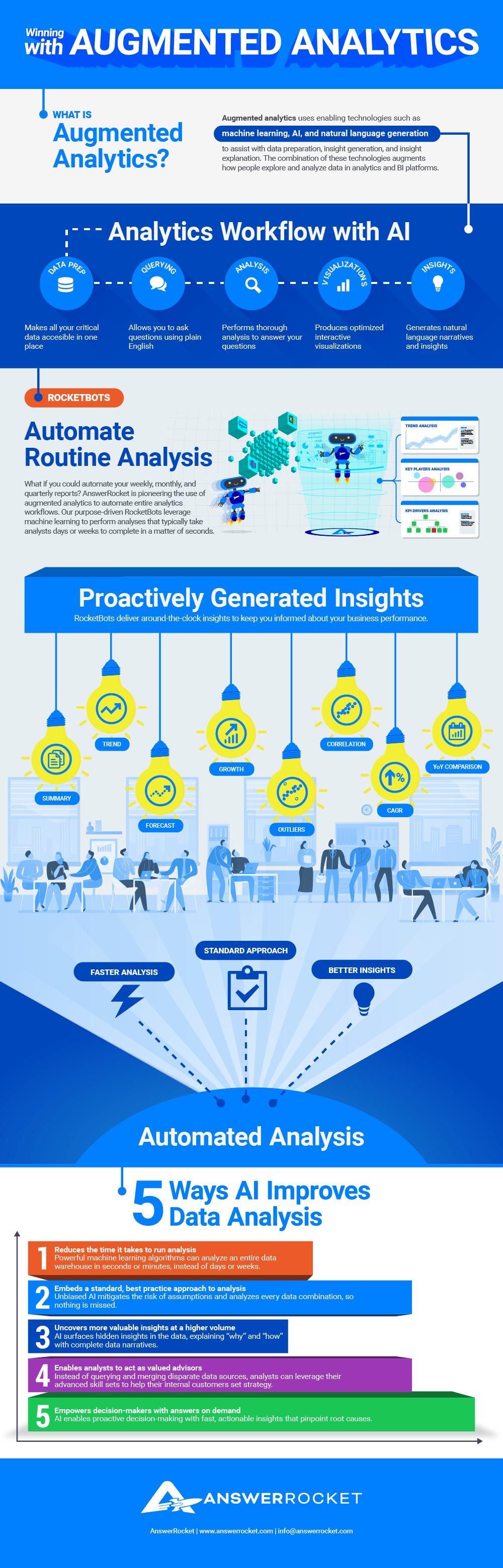 Infographic: Winning with Augmented Analytics