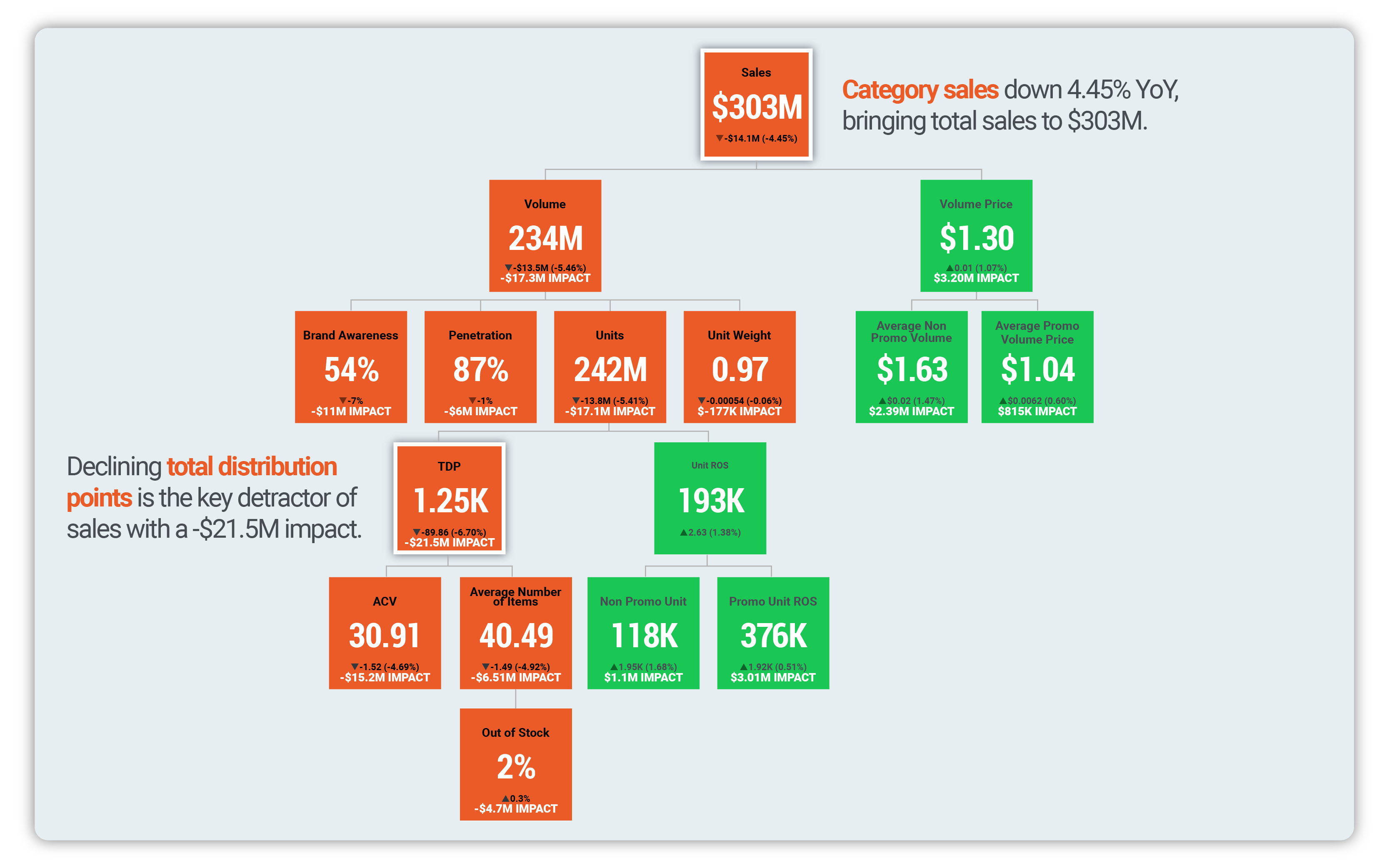 Category analysis KPI tree shows which metric most impact sales