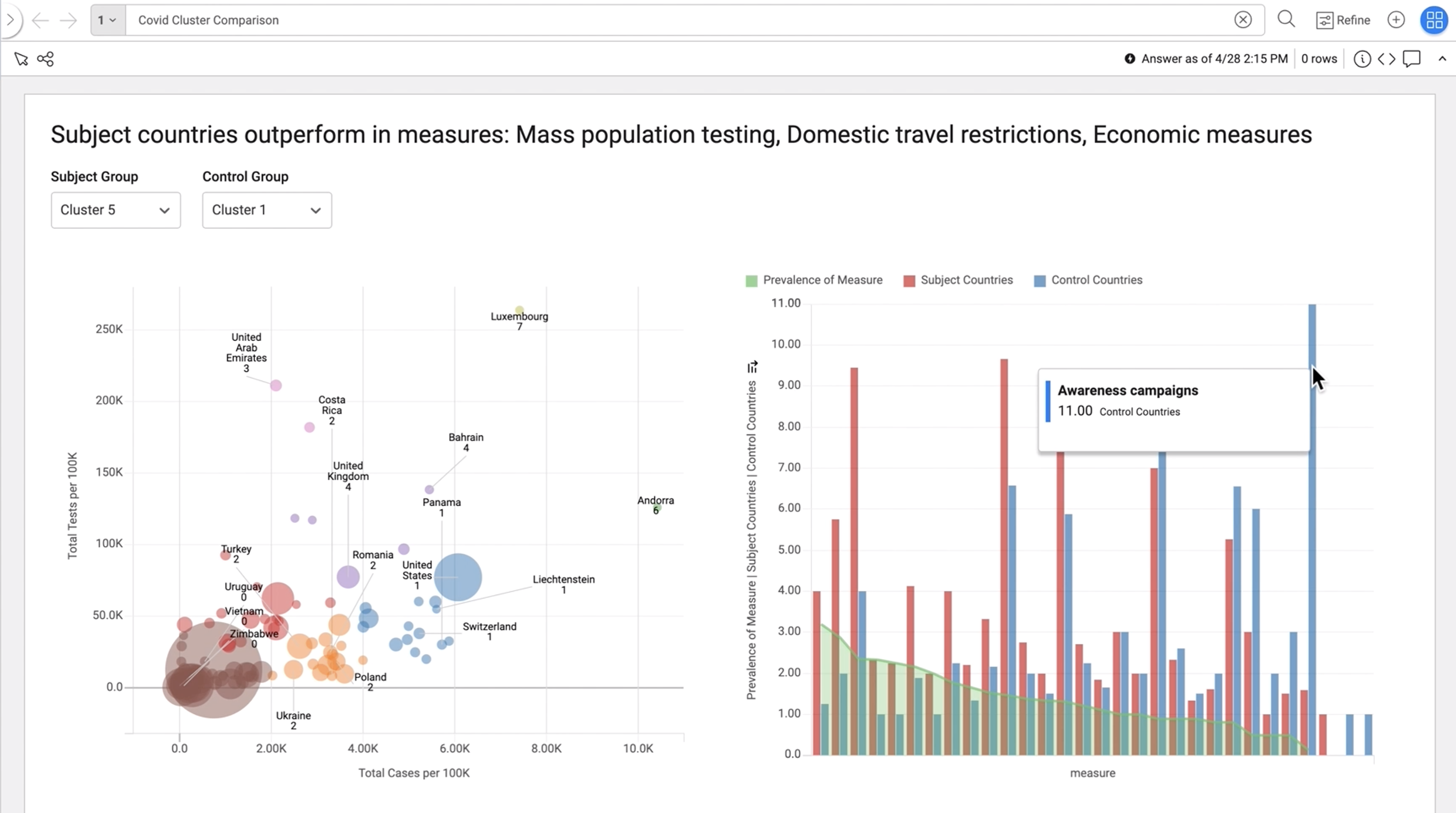 This cluster comparison shows that domestic travel restrictions and mass population testing were more effective measures than awareness campaigns