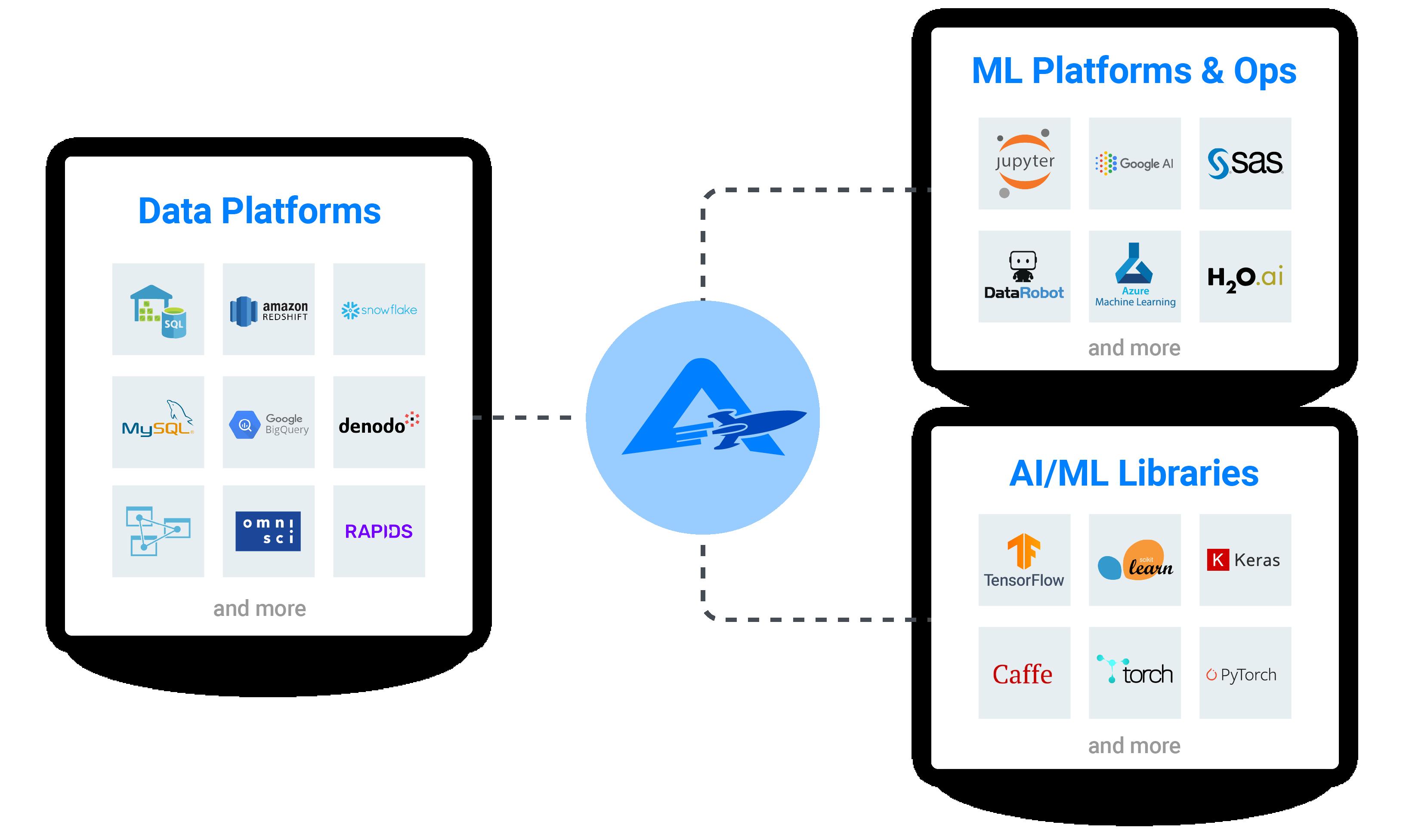 Create Interactive Visualizations & Dashboards