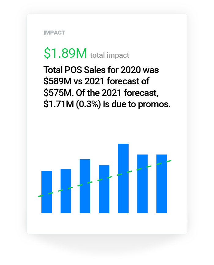 Get demand forecasts in easy-to-understand natural language