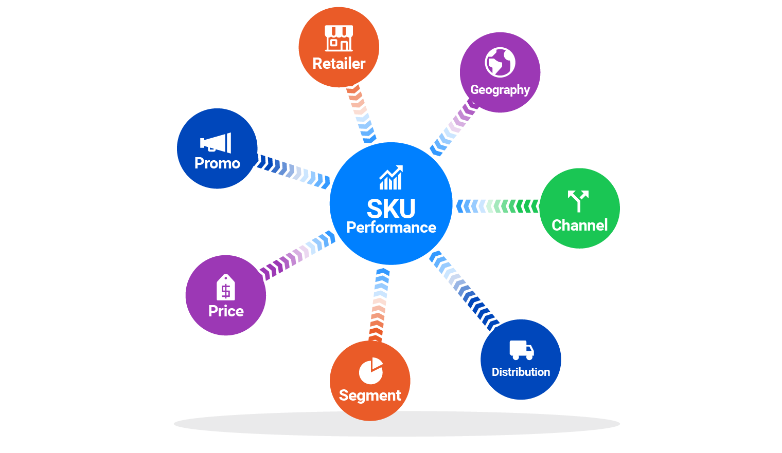 Analyze SKUs across all critical factors, not just category