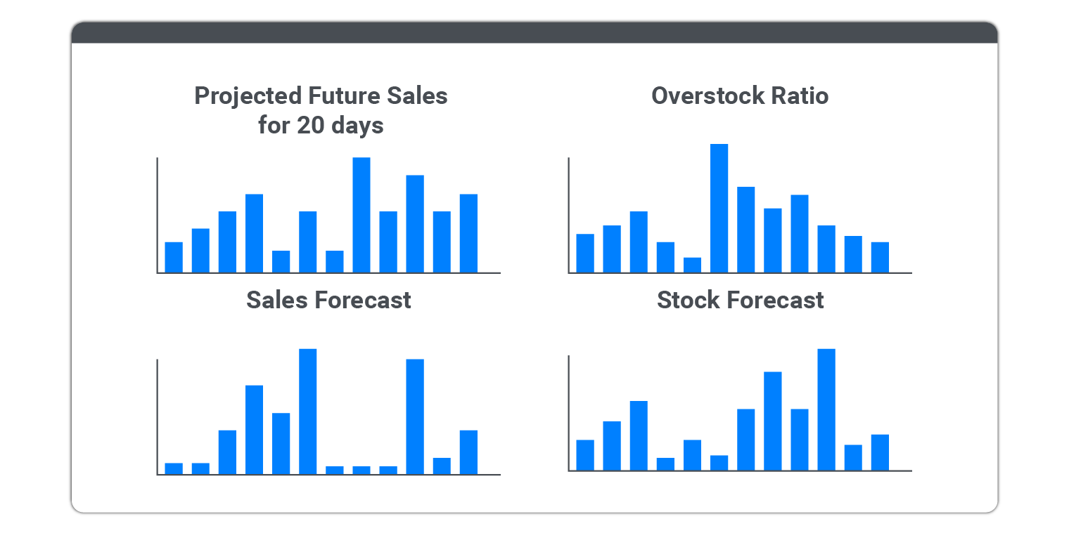 Test various scenarios with dynamic demand forecasting