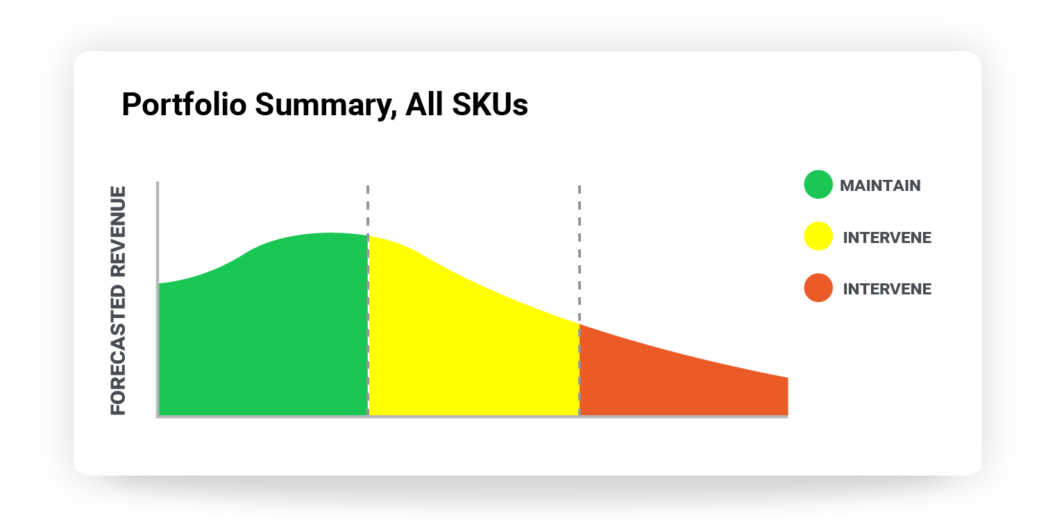 Bucket SKUs according to performance, rather than category